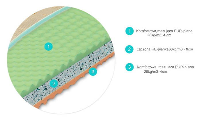 KLASIK materac piankowy wysokoelastyczny producenta Materasso - przekrój