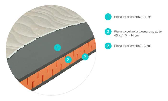 SWISS ENERGY Materasso materac piankowy wysokoelastyczny przekrój