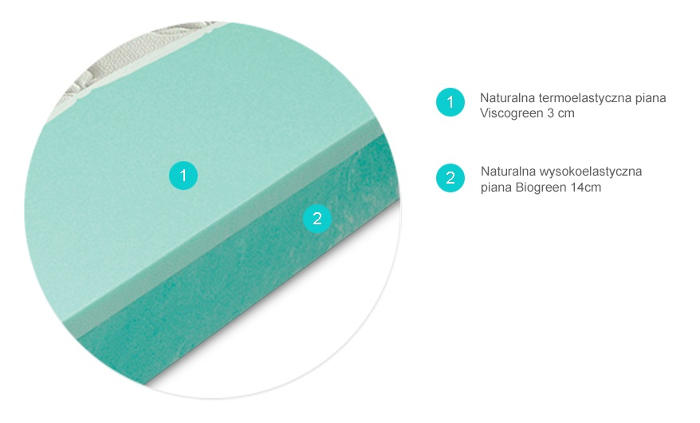 materac Viscogreen Lux termoelastyczny Materasso przekrój
