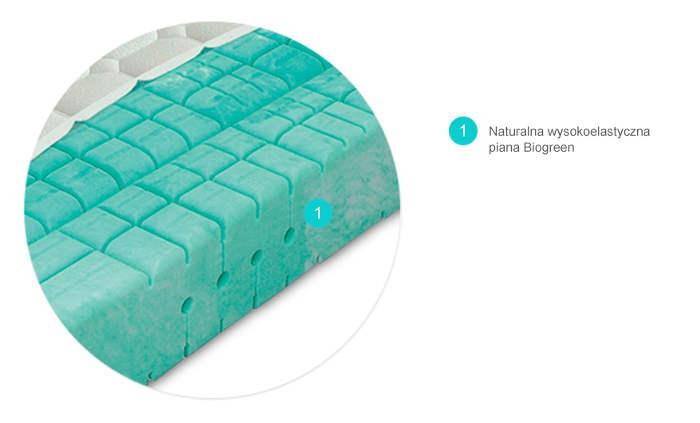 NATUR BIOGREEN Materasso materac piankowy wysokoelastyczny - przekrój