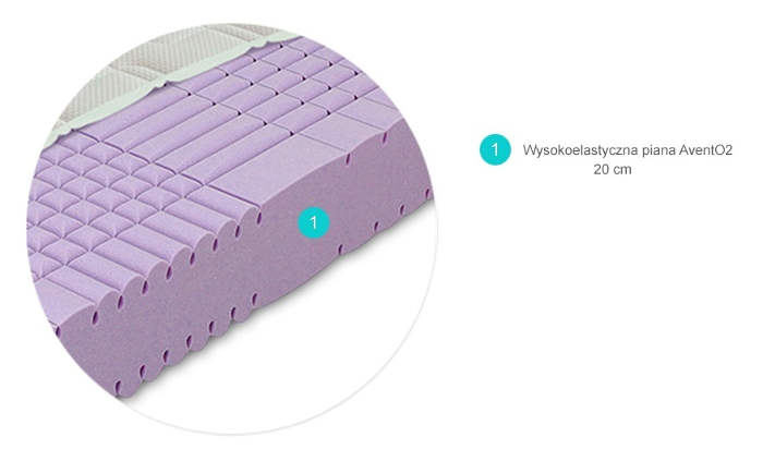 SWISS MAGIC piankowye materac wysokoelastyczny firmy materasso - przekrój