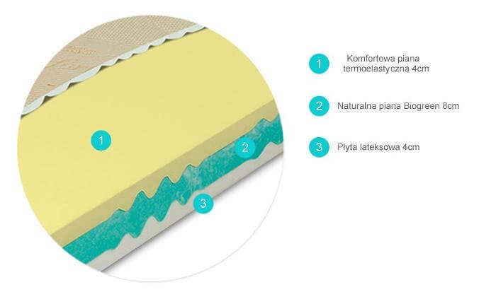 przekrój materaca termoelastycznego SULTAN TERMOPUR Materasso