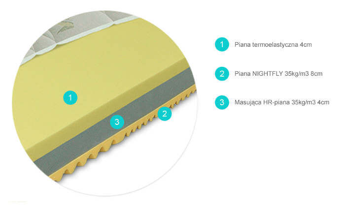 przekrój materaca termoelastycznego Termopur Comfort