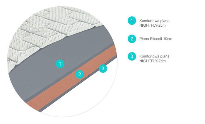 PREMIER piankowy materac wysokoelastyczny producenta Materasso