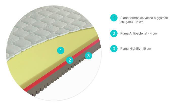 materac COMFORT ANTIBACTERIAL termoelastyczny Materasso przekrój