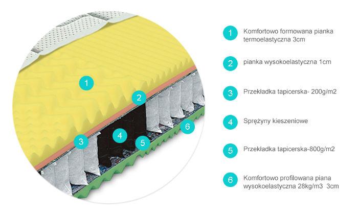 przekrój materaca kieszeniowegoKOMODOR BIO EX firmy Materasso