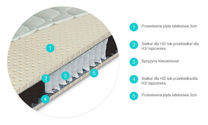 przekrój materaca kieszeniowego PRIMATOR BIO EX ROYAL producenta Materasso