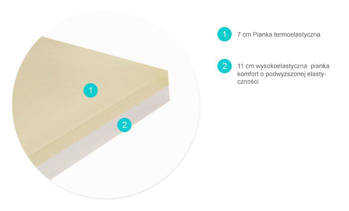 materac termoelastyczny MEMO PLATINUM Relaks