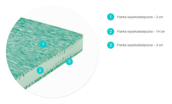 materac piankowy wysokoelastyczny ENERGY PLATINUM przekrój
