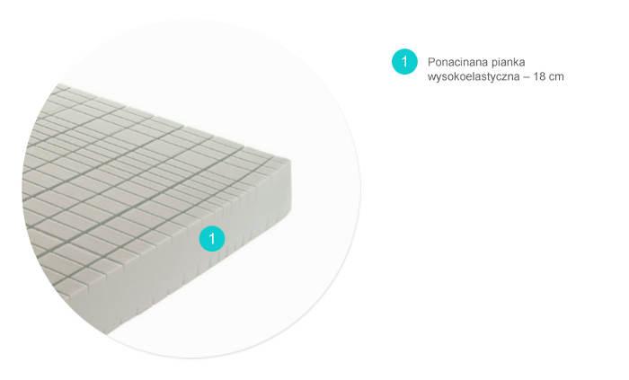 LIGHT SILVER materac piankowy wysokoelastyczny producenta Relaks - przekrój